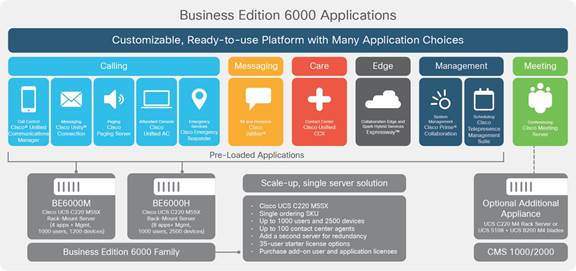 Cisco Business Edition 6000报价
